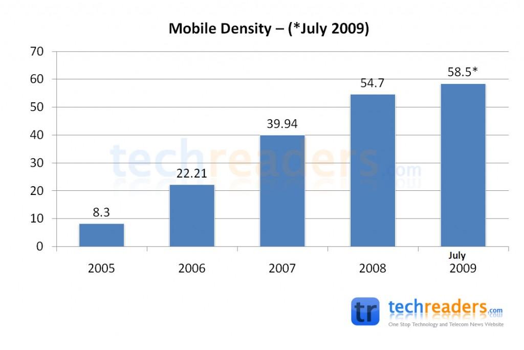 Mobile-Density-2009