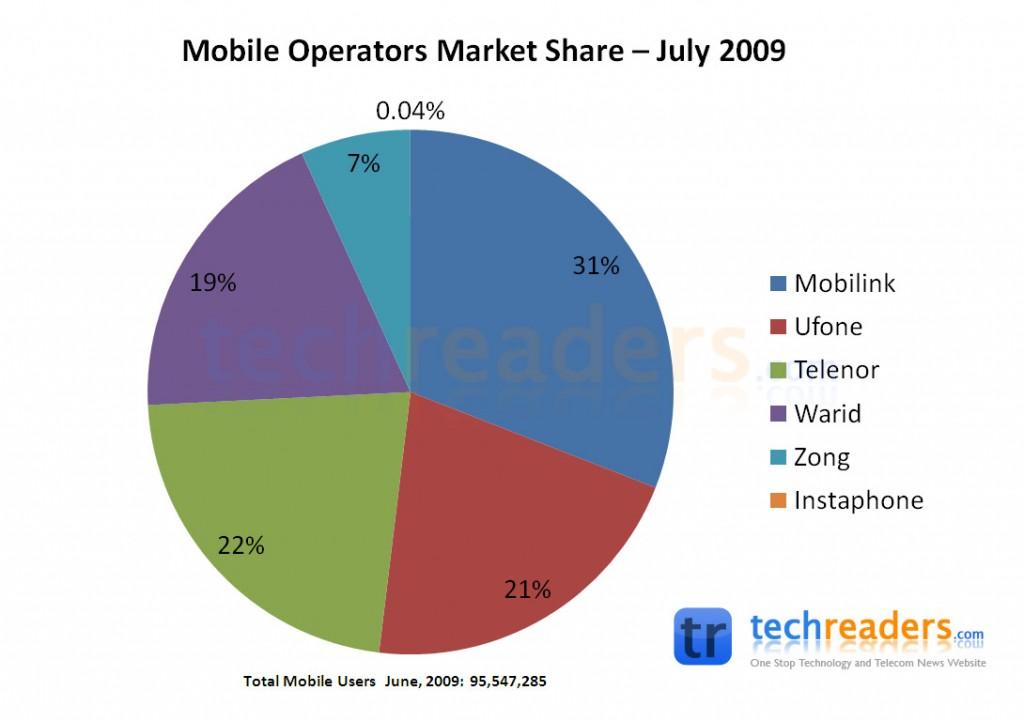 Mobile Operators Market Share