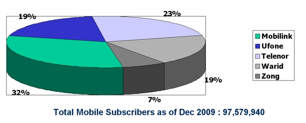 Pakistan Mobile Subscribers Statistics Dec 2009