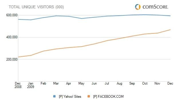 Yahoo Facebook Stats