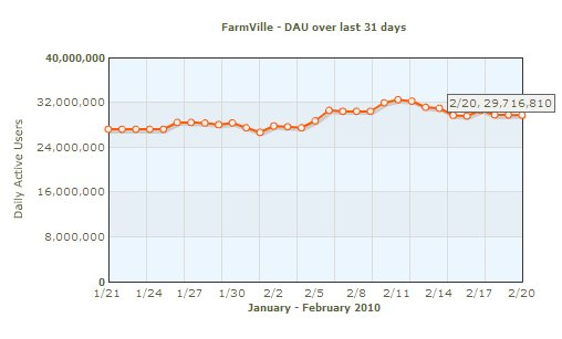farmville daily active users