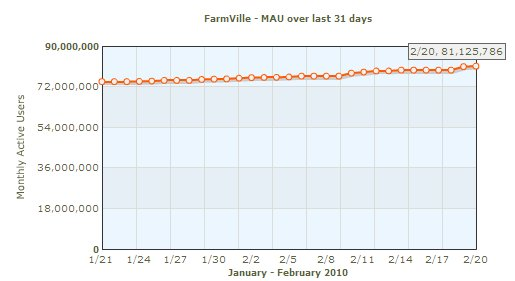 farmville monthly users1