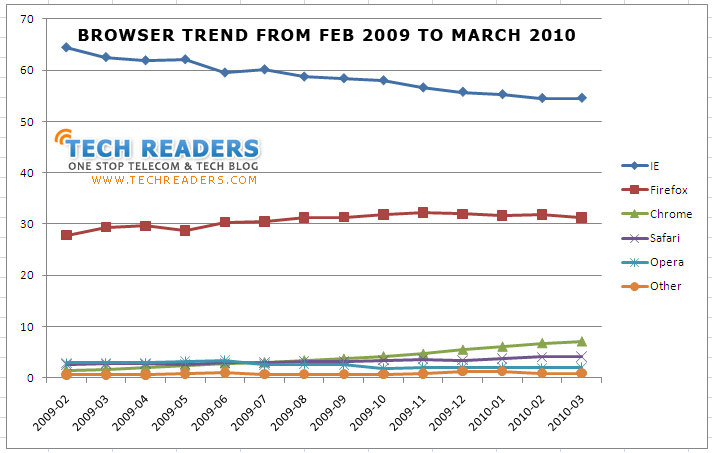 Browser Trend