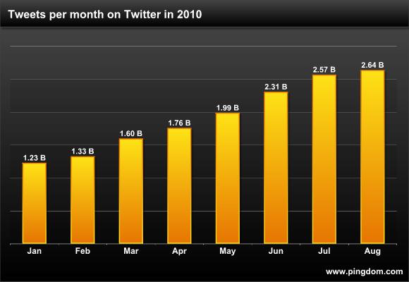 Twitter Chart 2010