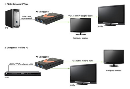 VGA to Component Video