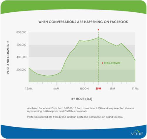 Facebook Convos