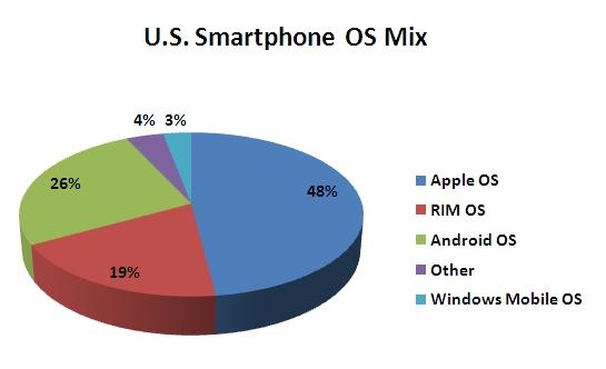 US Smartphone OS Mix Chart