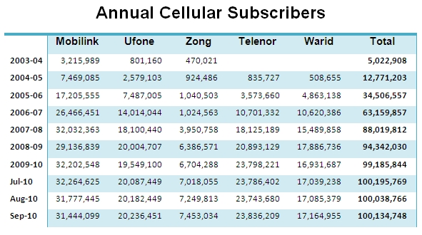 Annual Cell Subscribers