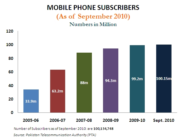 Mobile Phone Subscribers 2010
