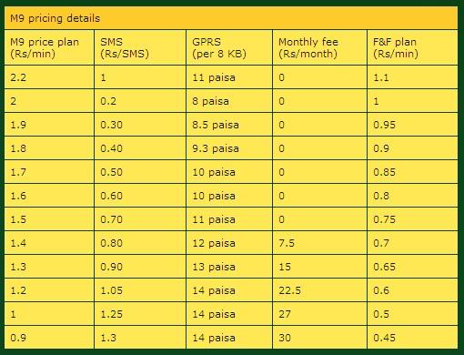 M9 ZONG Tariff