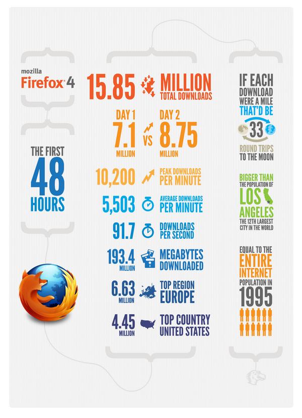 Firefox 4 Infographics