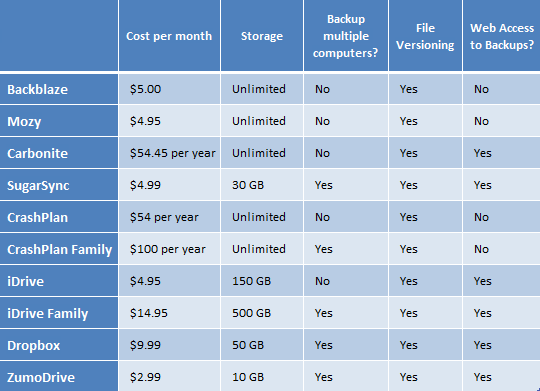 Online Backup Services Comparison
