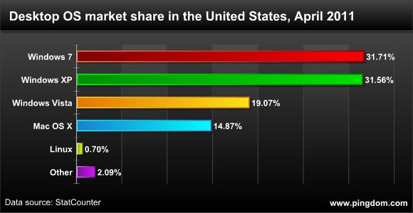 Desktop OS Market Share
