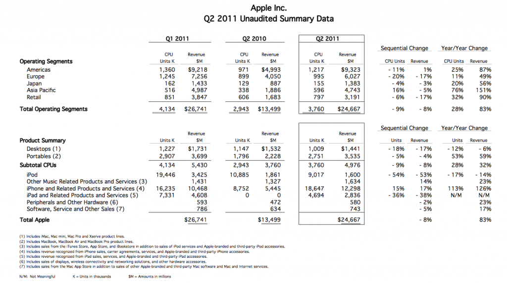 Q2 Apple Financial 1024x572