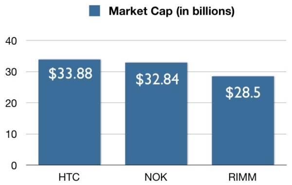 htc nokia rim market cap1