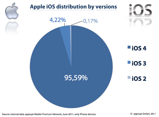 Apple iOS by version