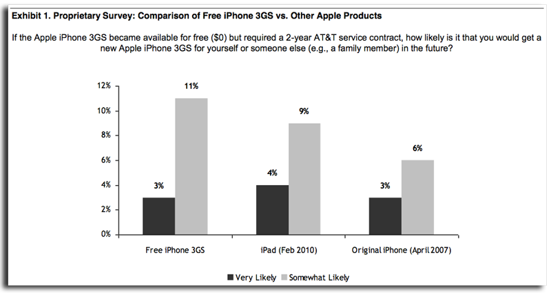 iPhone 3GS Survey