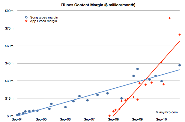 iTunes Gross Margin