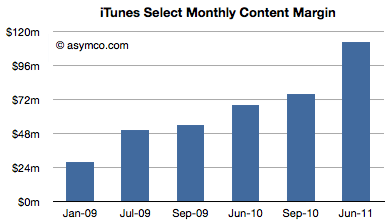 iTunes Monthly