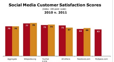 Low Facebook Customer Satisfaction