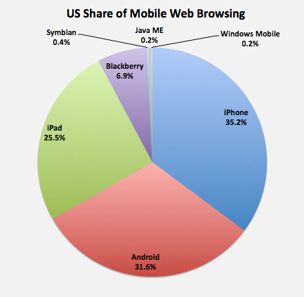 US Share Mobile Web Browsing