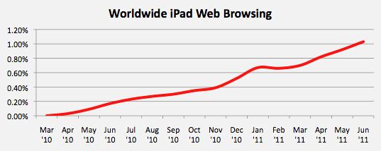 iPad Web Browsing
