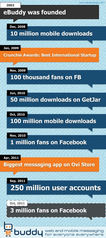 infographic 250 million downloads