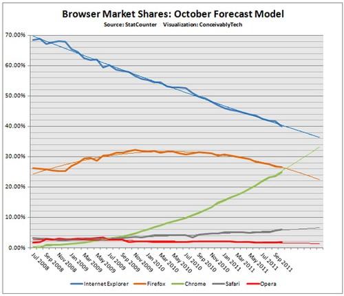 Chrome Market Share1