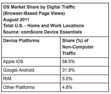 iOS Digital Traffic