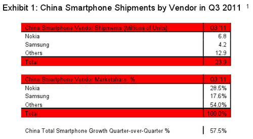 China Smartphone Sales Chart