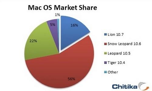 Mac OS Share