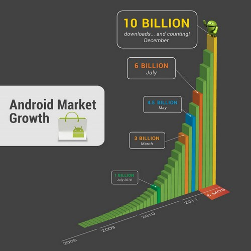 Android Market Growth