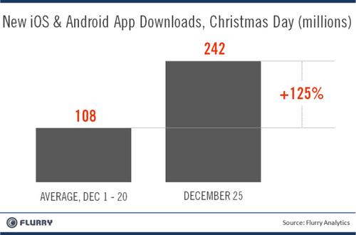 Flurry Appdownloads Xmas vs Dec1 20