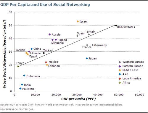 GDP Per Capita Social Network Usage