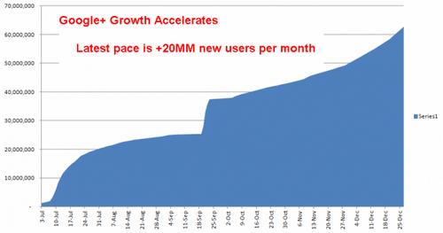 Google+ Growth