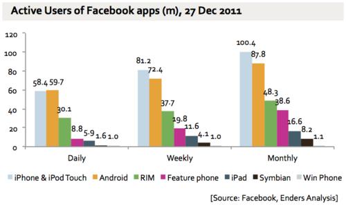 MAU Facebook Mobile Dec2011