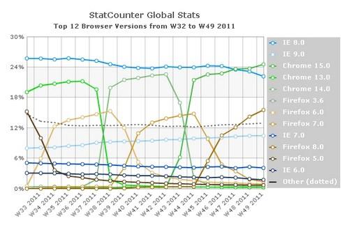 StatCountet