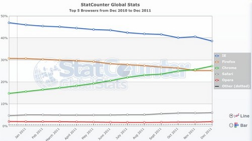 Top 5 Browsers StatCounter