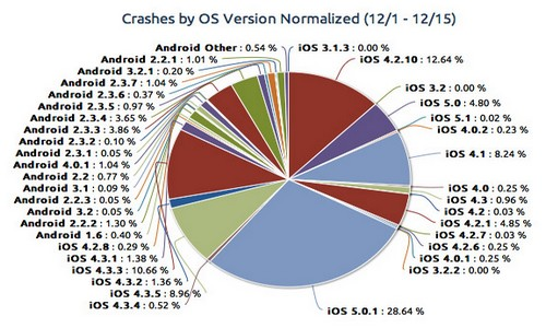 Crashes by OS Version Normalized