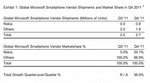 Global Microsoft Smartphone Vendor Shipments