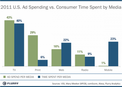 MobileAd Spend vs Time Spent by Media