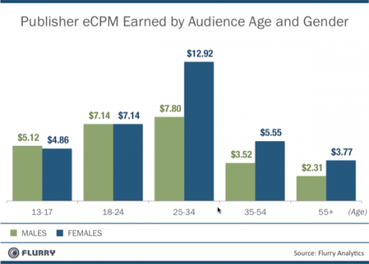 MobileAd eCPM by Age and Gender