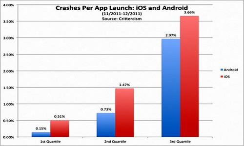 iOS Android Chart