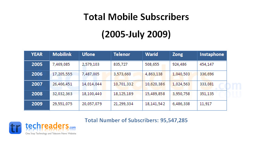 2005-2009 Mobile Operators Overview- 95547285 Total Mobile Subscribers