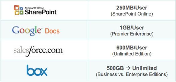 Box.net Upgrades Cloud Storage Offerings