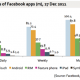 Almost 40% of Facebook Users are Mobile App Users